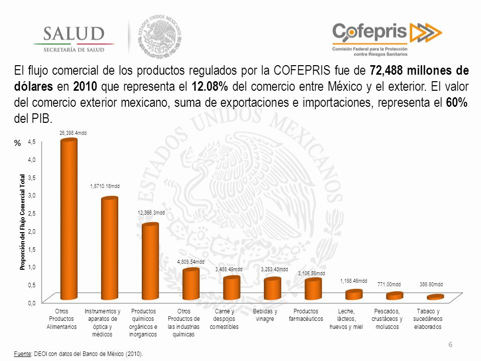 El flujo comercial de los productos regulados por la COFEPRIS fue de 72,488 millones de dólares en 2010 que representa el 12.08% del comercio entre México y el exterior. El valor del comercio exterior mexicano, suma de exportaciones e importaciones, representa el 60% del PIB.