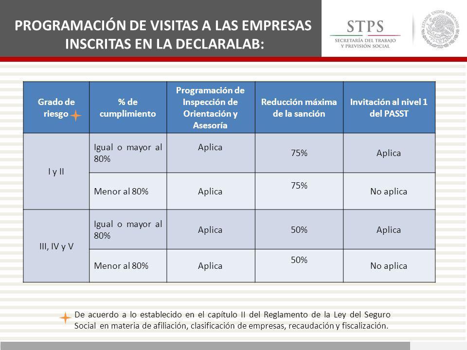 PROGRAMACIÓN DE VISITAS A LAS EMPRESAS INSCRITAS EN LA DECLARALAB: