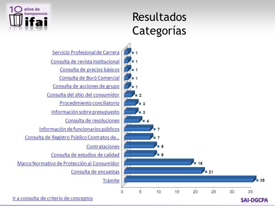 Resultados Categorías Servicio Profesional de Carrera