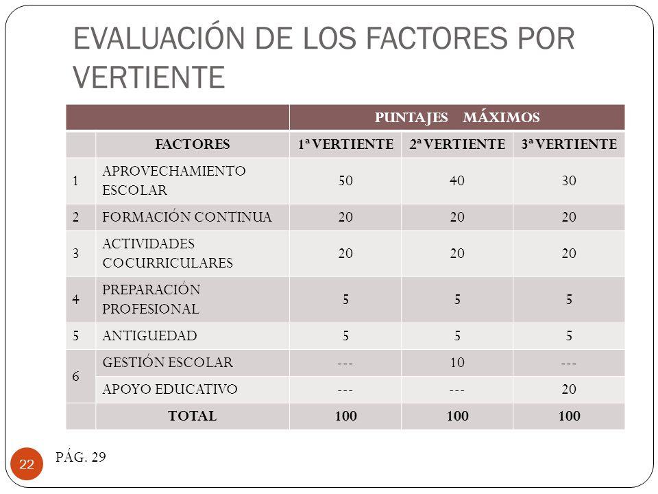 EVALUACIÓN DE LOS FACTORES POR VERTIENTE