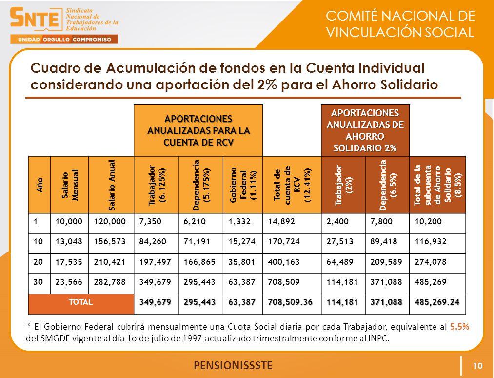 Cuadro de Acumulación de fondos en la Cuenta Individual considerando una aportación del 2% para el Ahorro Solidario
