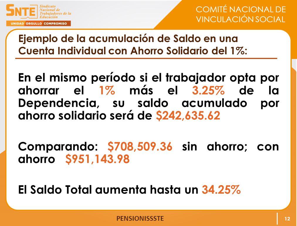 Ejemplo de la acumulación de Saldo en una Cuenta Individual con Ahorro Solidario del 1%: