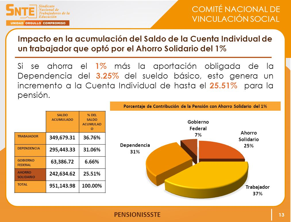 Porcentaje de Contribución de la Pensión con Ahorro Solidario del 1%