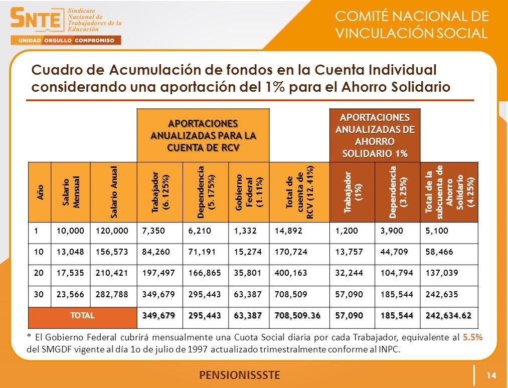 Cuadro de Acumulación de fondos en la Cuenta Individual considerando una aportación del 1% para el Ahorro Solidario