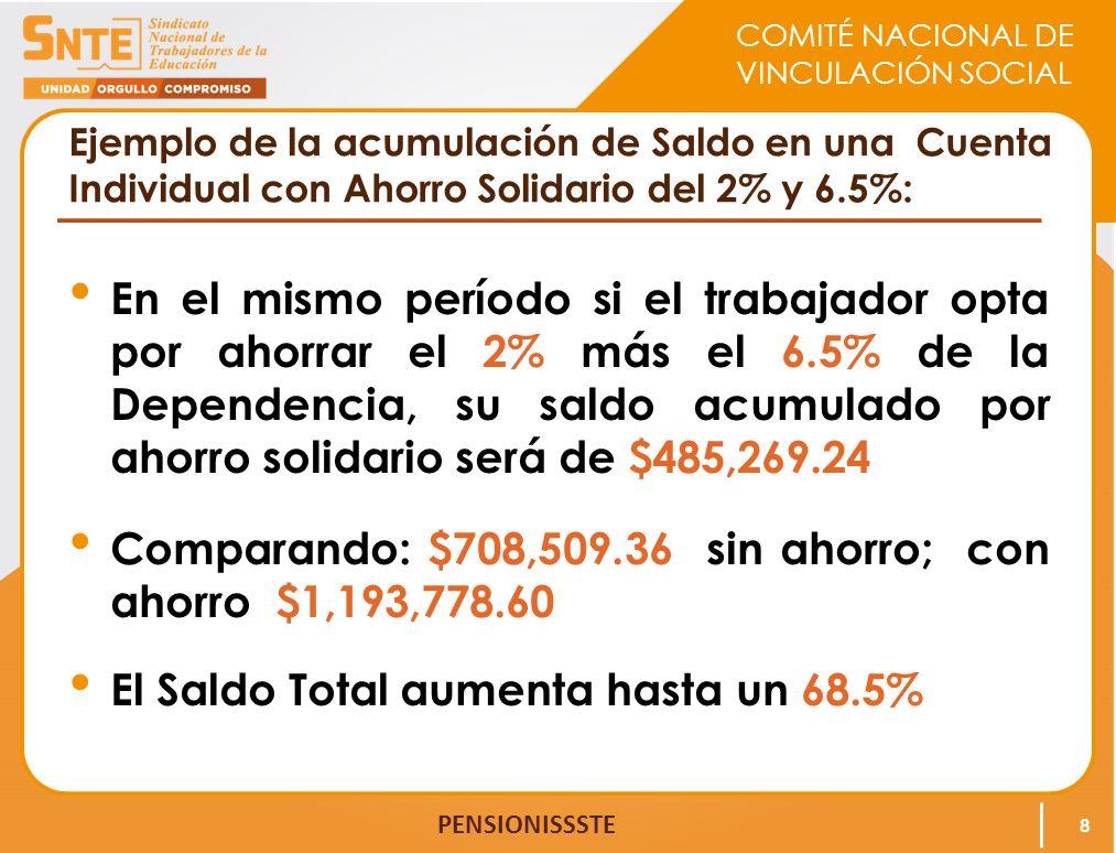 Comparando: $708,509.36 sin ahorro; con ahorro $1,193,778.60