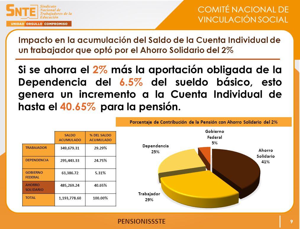 Porcentaje de Contribución de la Pensión con Ahorro Solidario del 2%