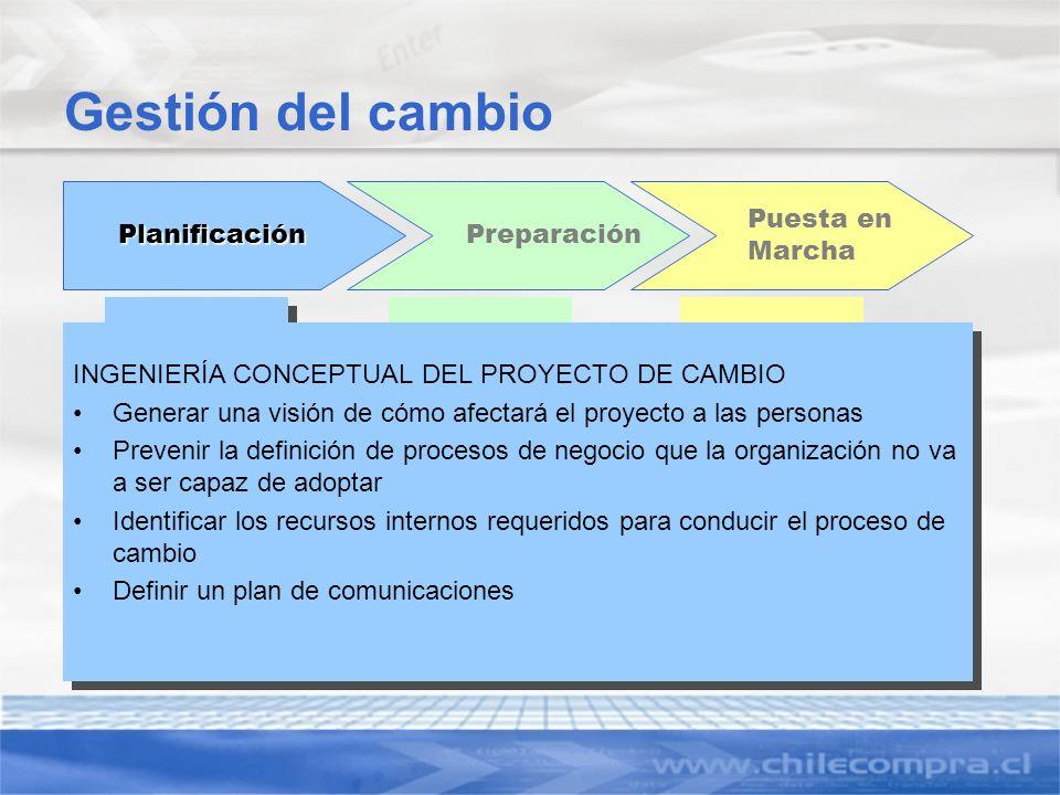 Gestión del cambio Planificación Preparación Puesta en Marcha