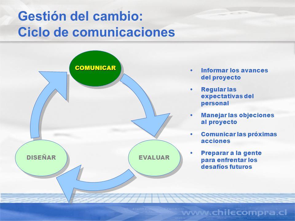 Gestión del cambio: Ciclo de comunicaciones