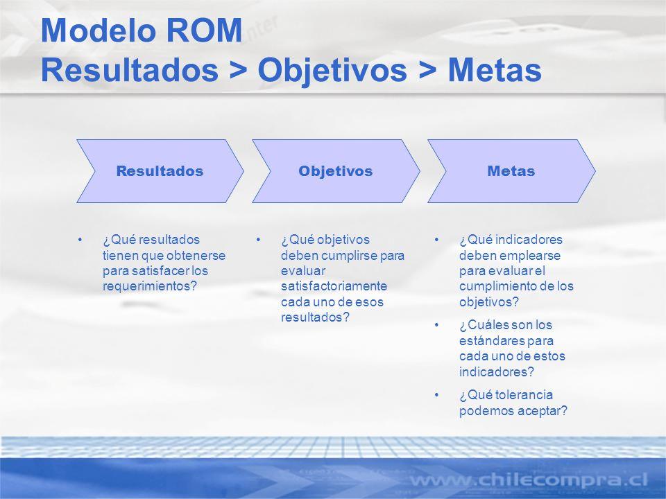 Modelo ROM Resultados > Objetivos > Metas