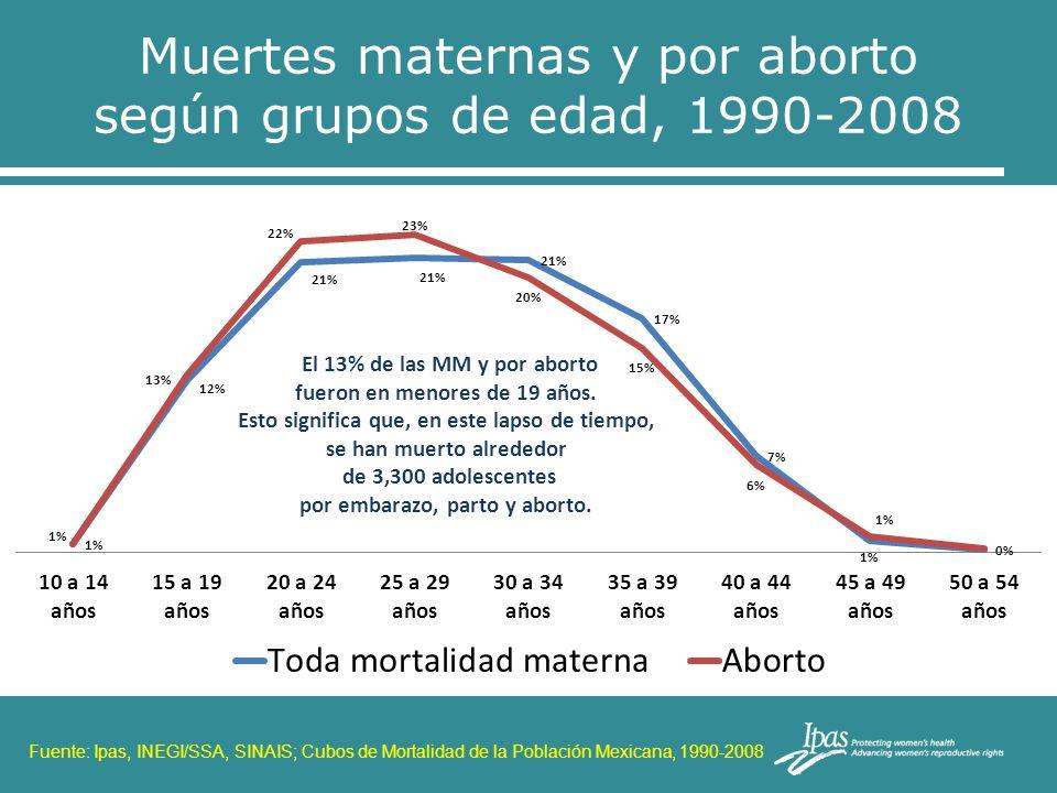 Muertes maternas y por aborto según grupos de edad, 1990-2008