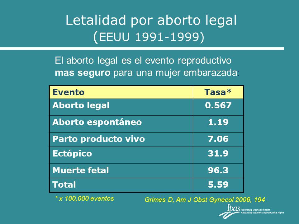 Letalidad por aborto legal (EEUU 1991-1999)
