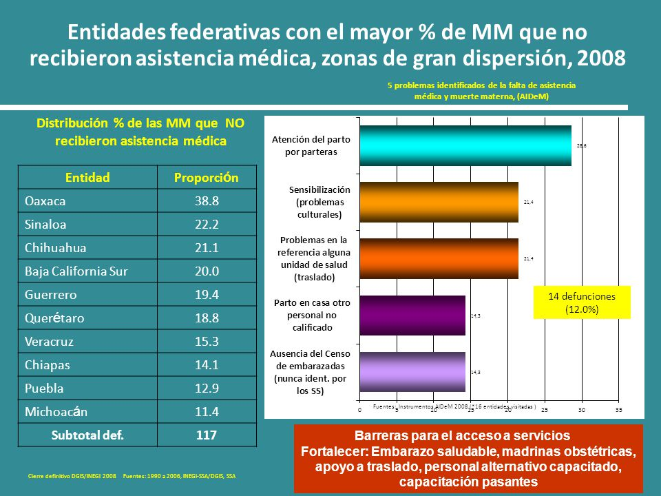 Entidades federativas con el mayor % de MM que no recibieron asistencia médica, zonas de gran dispersión, 2008
