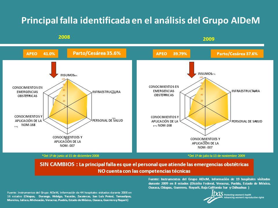Principal falla identificada en el análisis del Grupo AIDeM