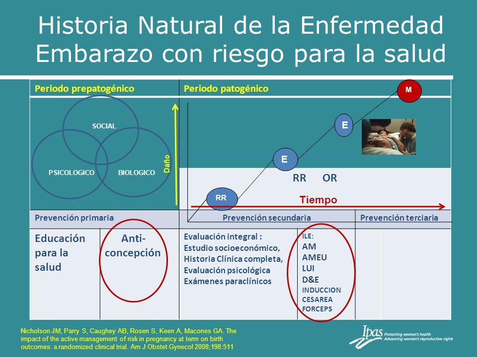 Historia Natural de la Enfermedad Embarazo con riesgo para la salud