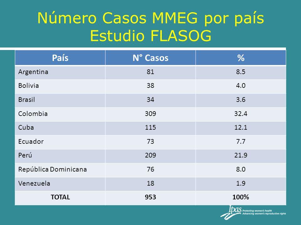 Número Casos MMEG por país Estudio FLASOG