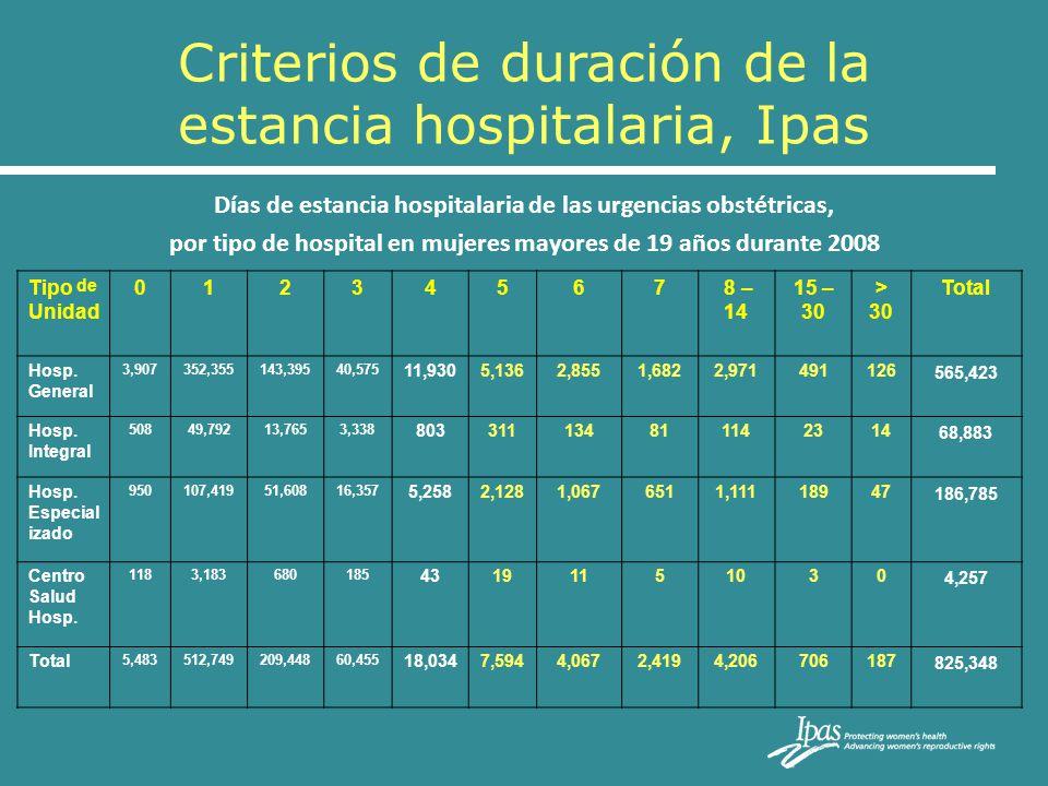 Criterios de duración de la estancia hospitalaria, Ipas