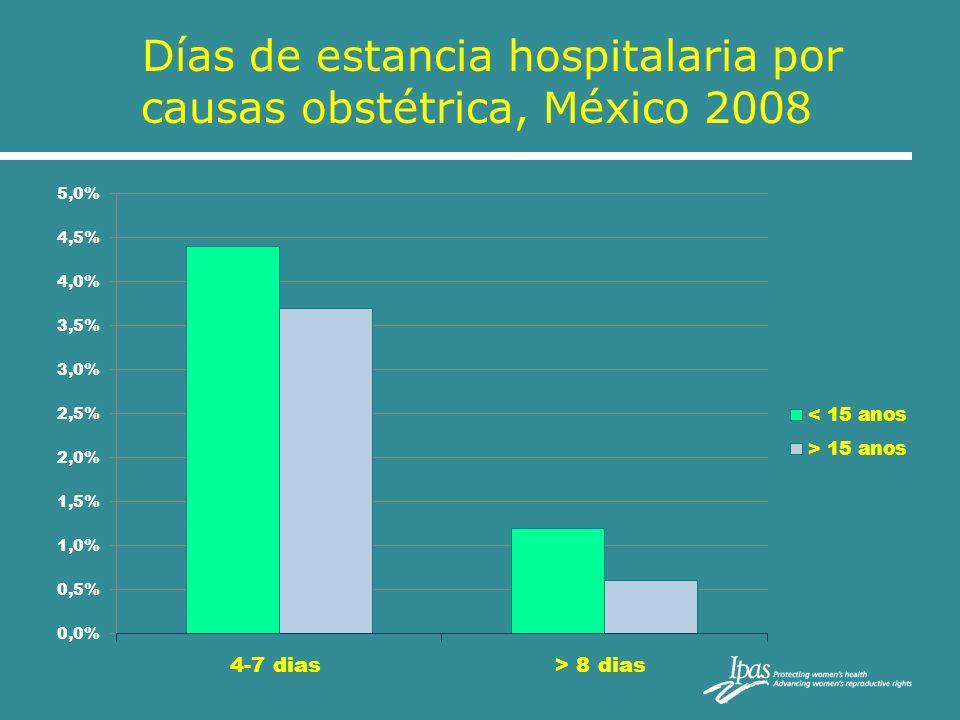 Días de estancia hospitalaria por causas obstétrica, México 2008
