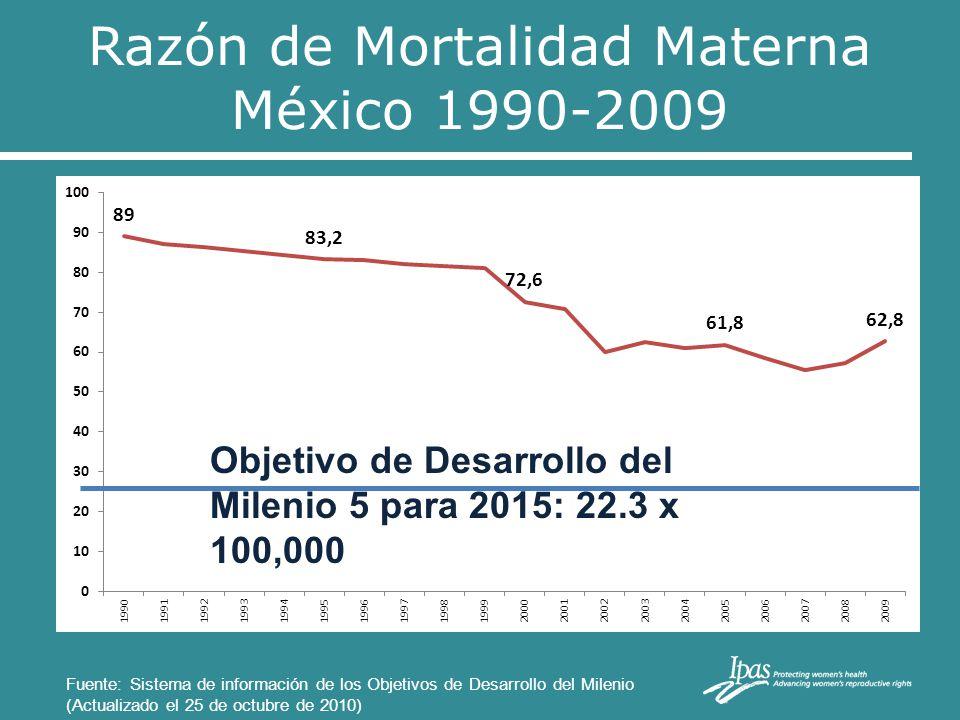 Razón de Mortalidad Materna México 1990-2009