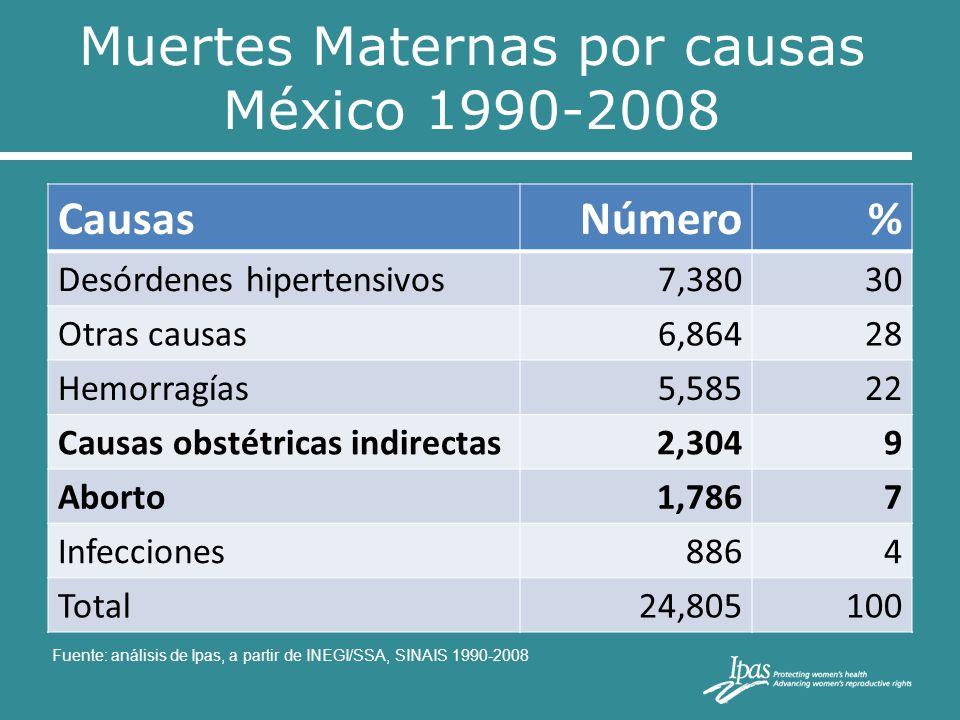 Muertes Maternas por causas México 1990-2008