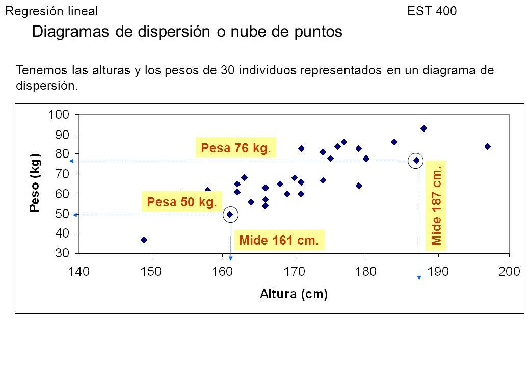 Diagramas de dispersión o nube de puntos