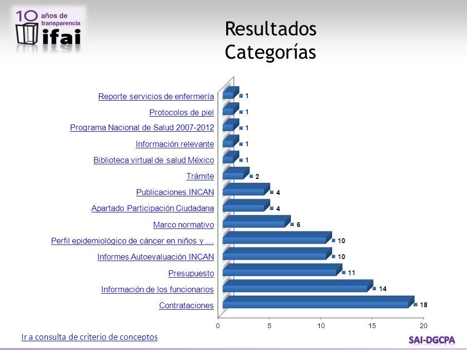 Resultados Categorías Ir a consulta de criterio de conceptos