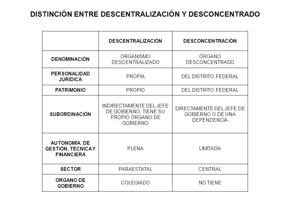 DISTINCIÓN ENTRE DESCENTRALIZACIÓN Y DESCONCENTRADO