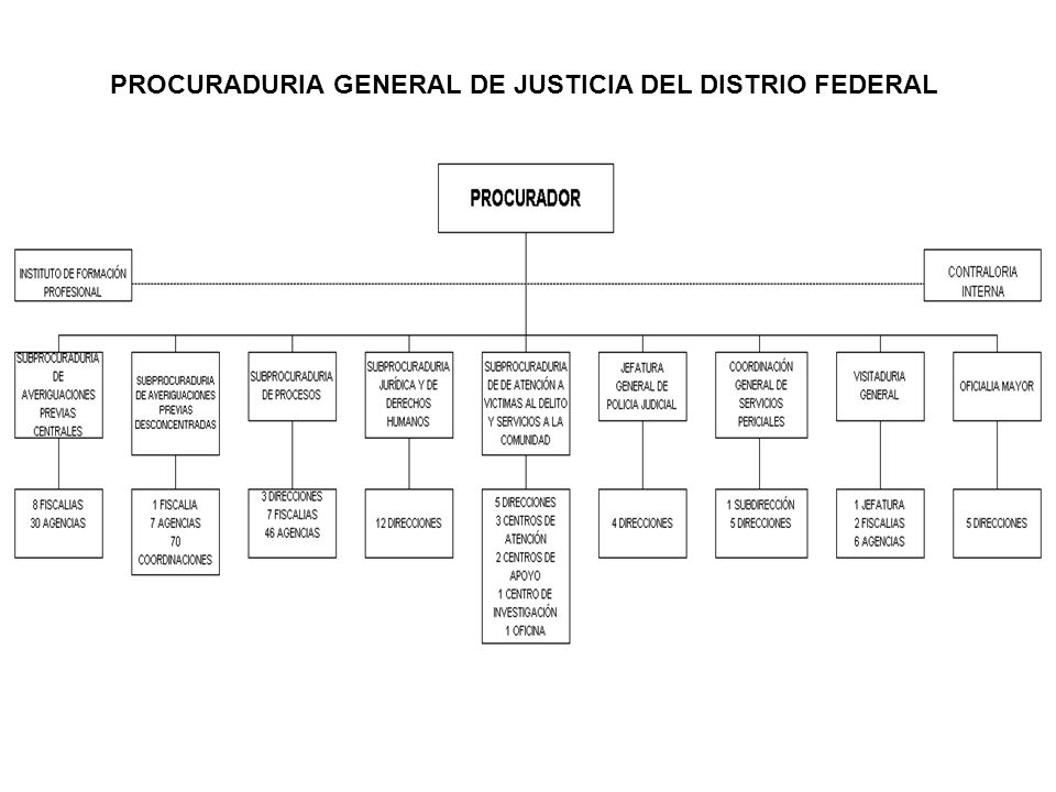 PROCURADURIA GENERAL DE JUSTICIA DEL DISTRIO FEDERAL