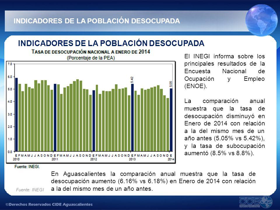 INDICADORES DE LA POBLACIÓN DESOCUPADA