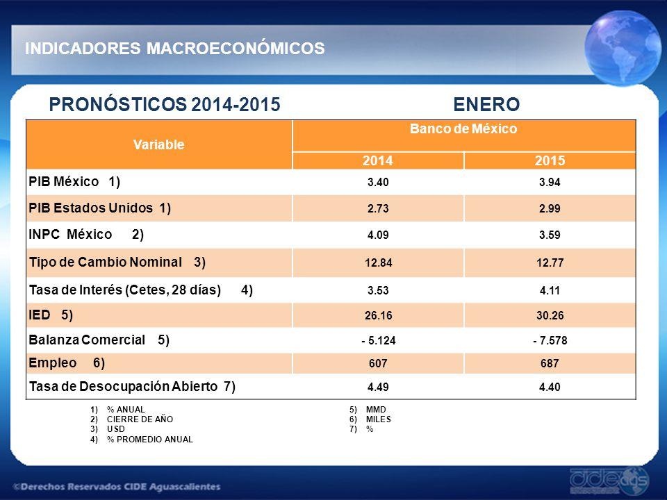 PRONÓSTICOS 2014-2015 ENERO INDICADORES MACROECONÓMICOS Variable