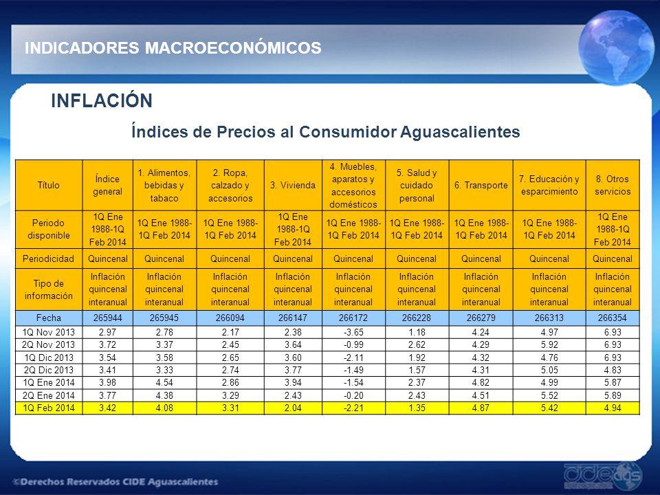 Índices de Precios al Consumidor Aguascalientes