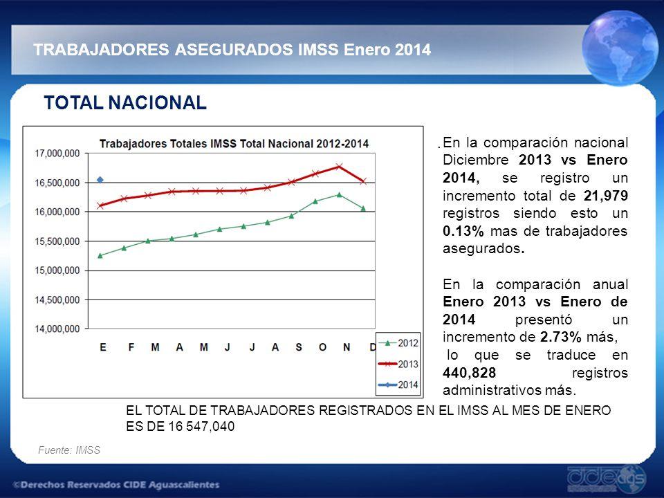 TOTAL NACIONAL TRABAJADORES ASEGURADOS IMSS Enero 2014