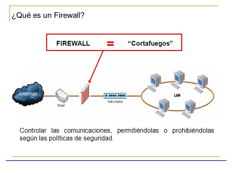 = ¿Qué es un Firewall FIREWALL Cortafuegos