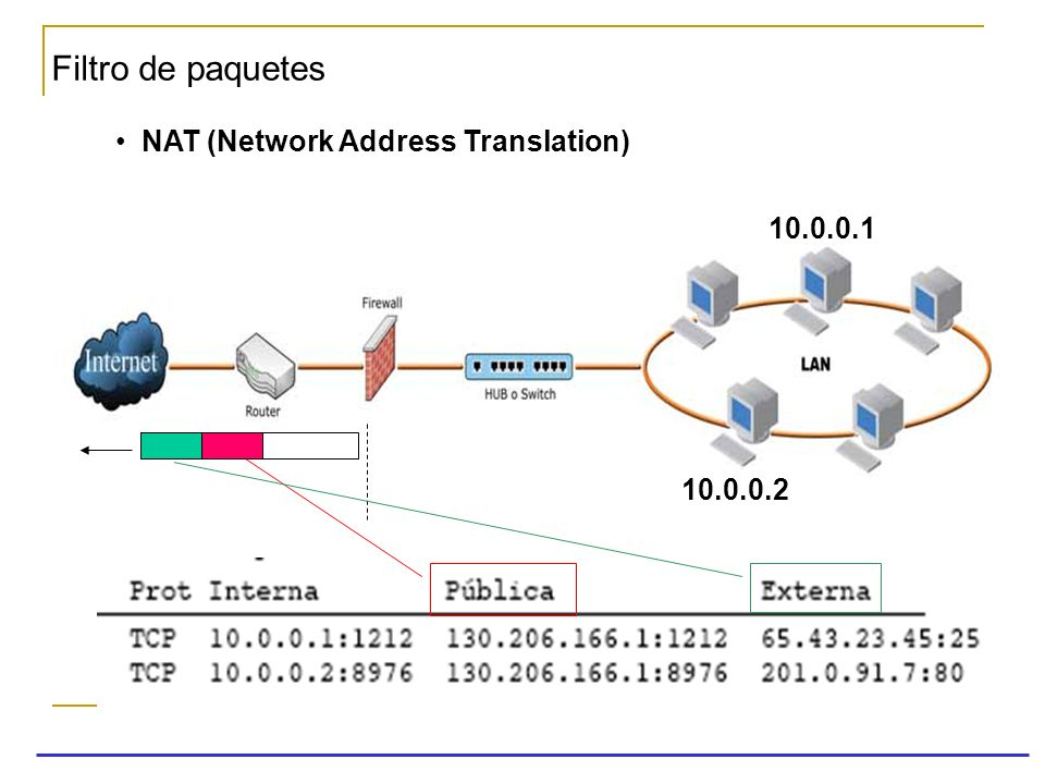 Filtro de paquetes NAT (Network Address Translation)‏ 10.0.0.1