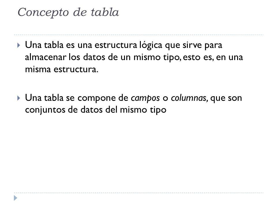 Concepto de tabla Una tabla es una estructura lógica que sirve para almacenar los datos de un mismo tipo, esto es, en una misma estructura.