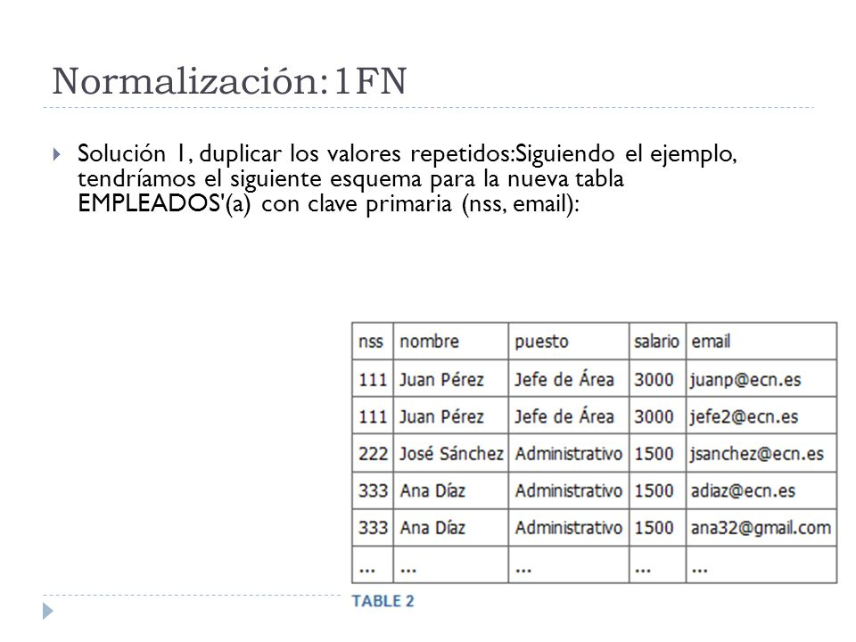 Normalización:1FN