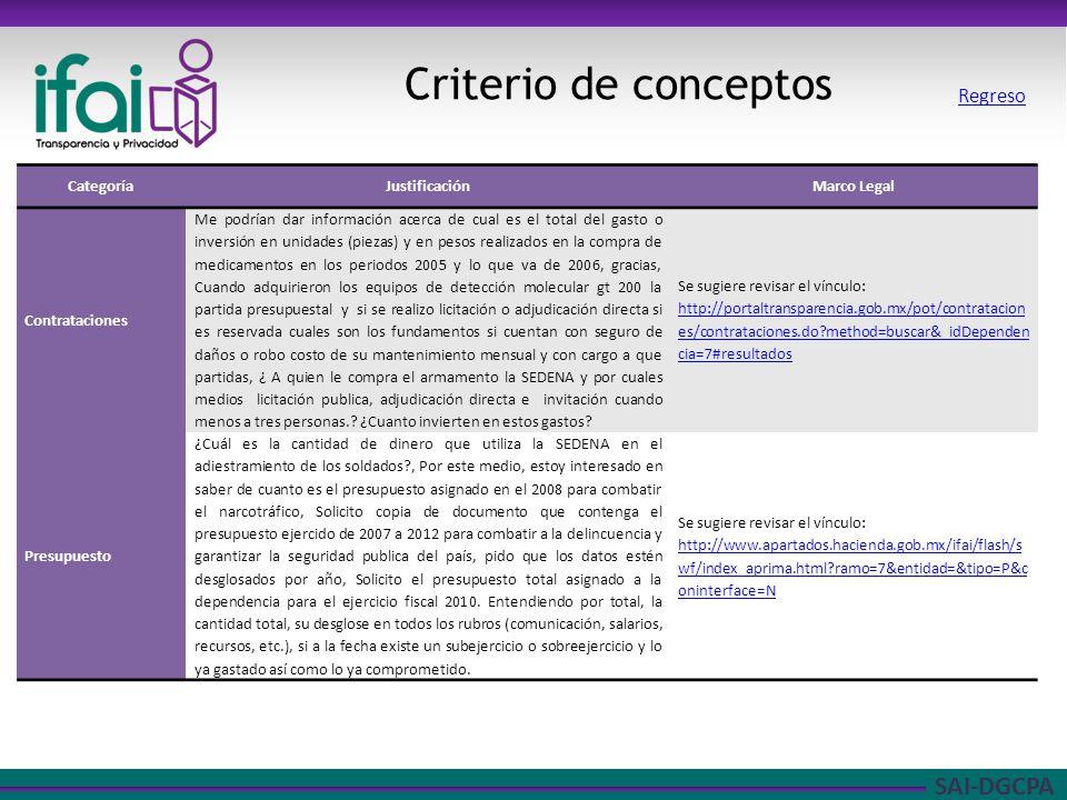 Criterio de conceptos Regreso Categoría Justificación Marco Legal