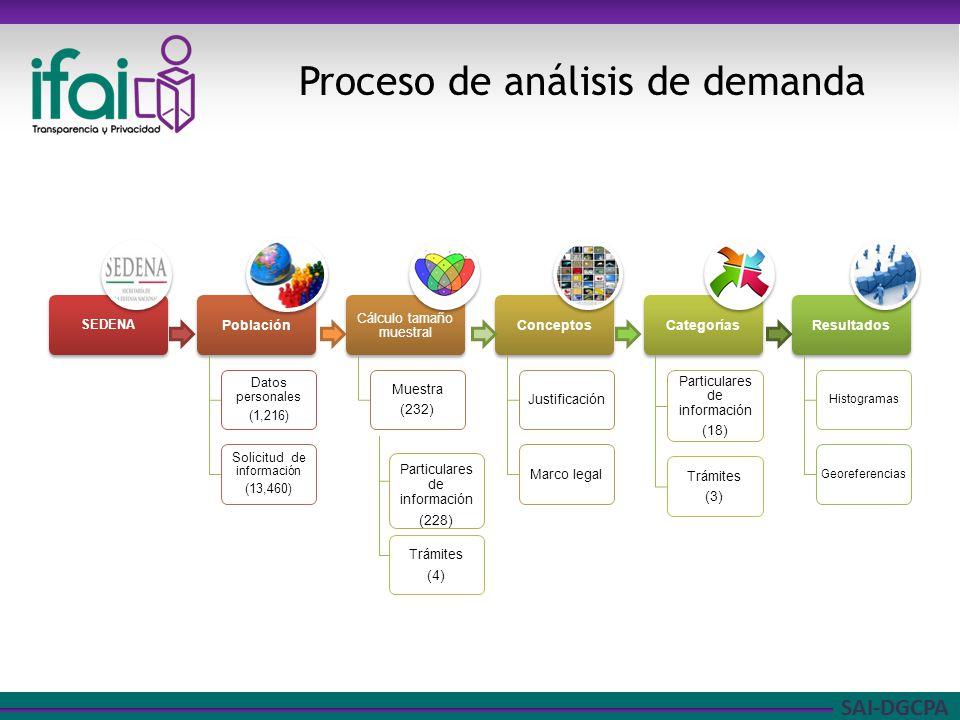 Proceso de análisis de demanda