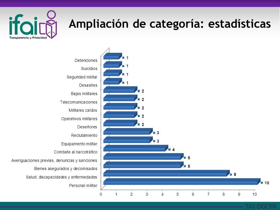 Ampliación de categoría: estadísticas