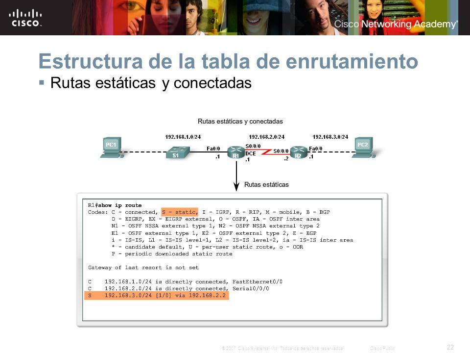 Estructura de la tabla de enrutamiento