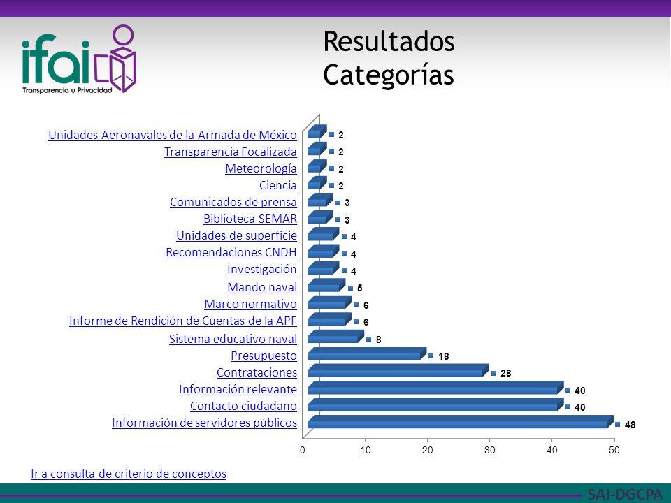 Resultados Categorías Unidades Aeronavales de la Armada de México
