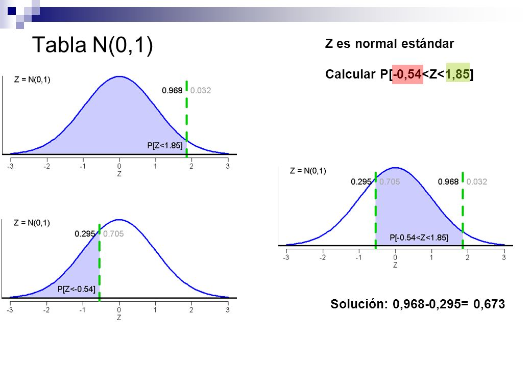 Tabla N(0,1) Z es normal estándar Calcular P[-0,54<Z<1,85]