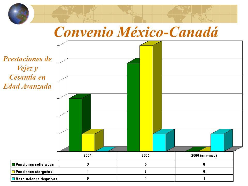 Convenio México-Canadá