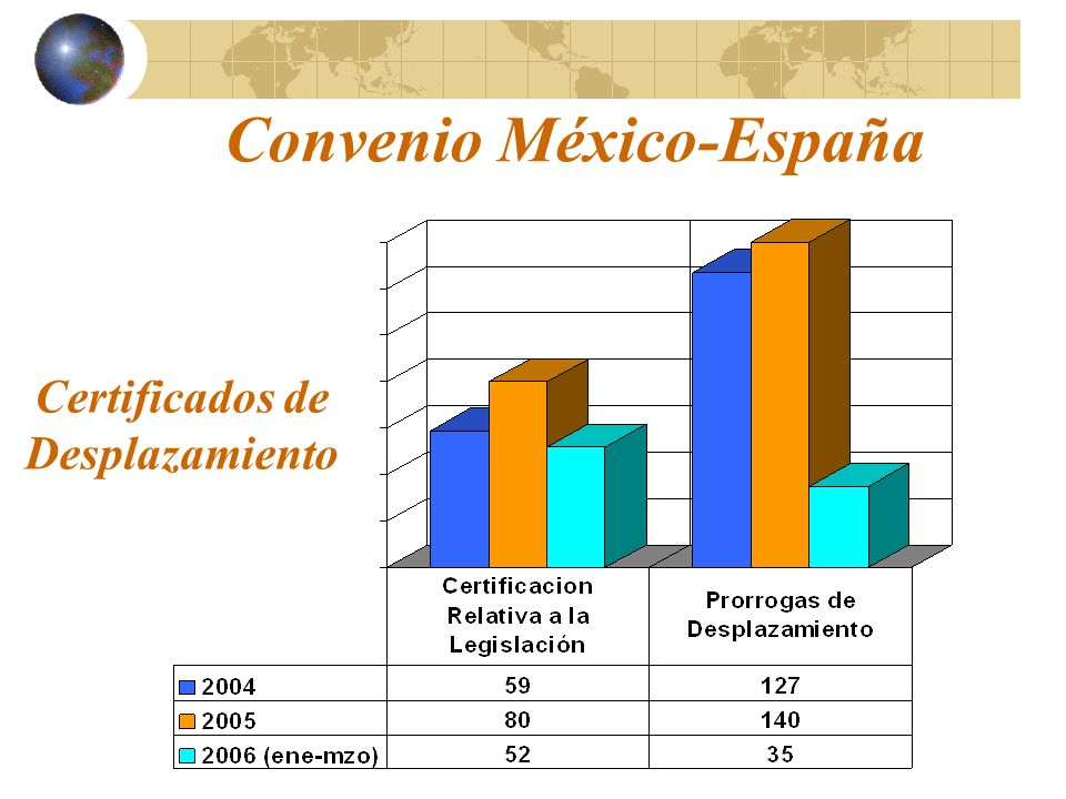 Convenio México-España Certificados de Desplazamiento