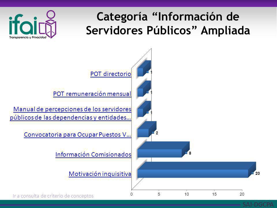 Categoría Información de Servidores Públicos Ampliada