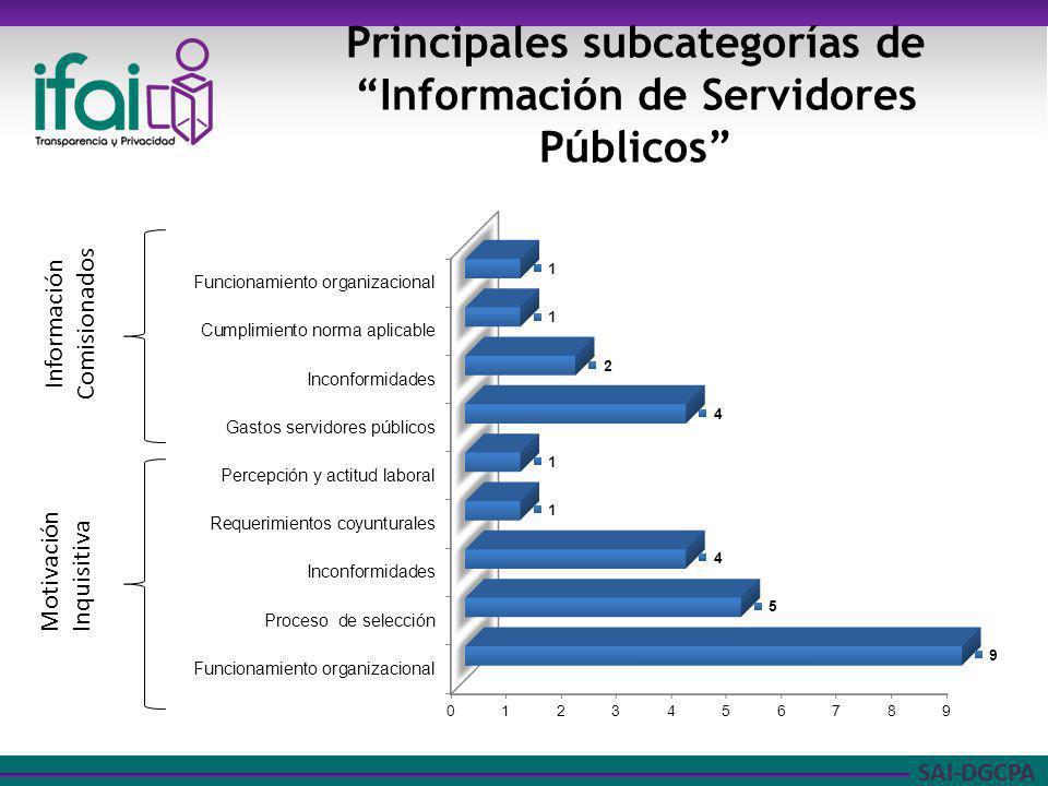 Principales subcategorías de Información de Servidores Públicos