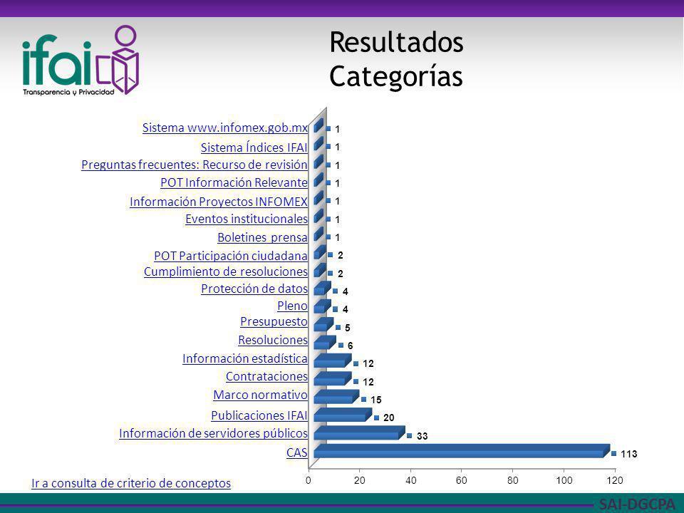 Resultados Categorías Sistema www.infomex.gob.mx Sistema Índices IFAI