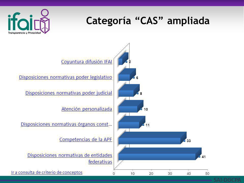 Categoría CAS ampliada