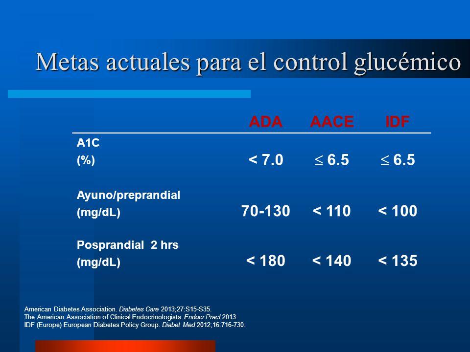 Metas actuales para el control glucémico