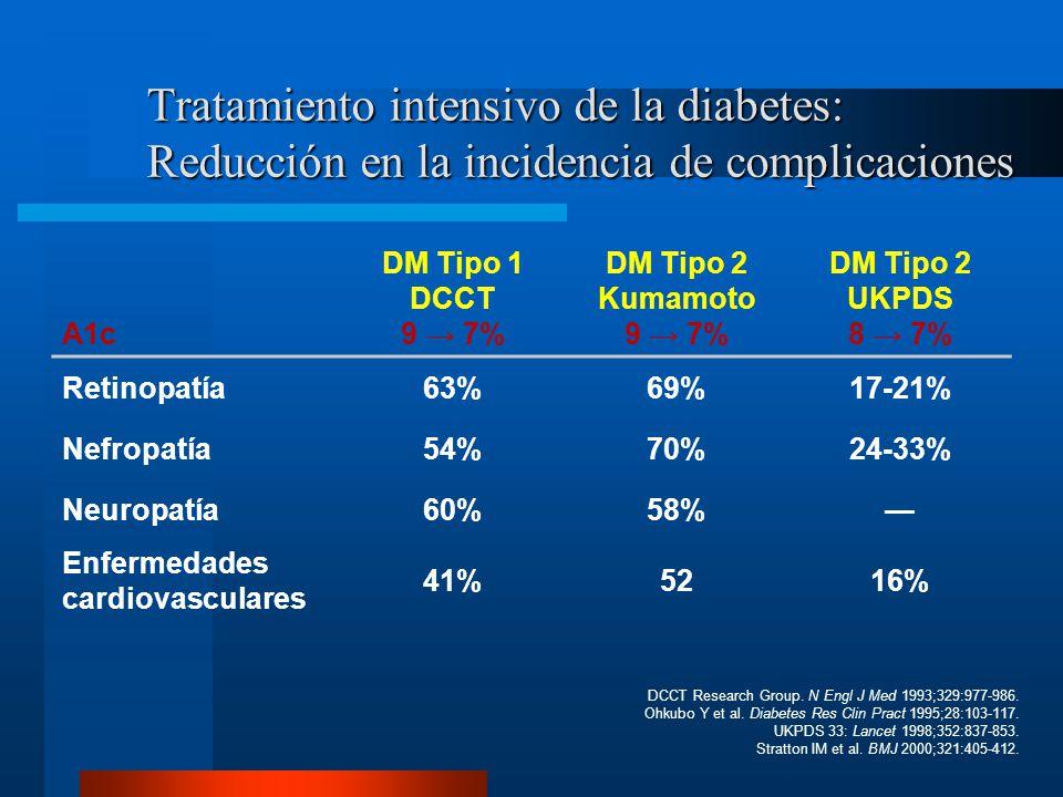 Tratamiento intensivo de la diabetes: Reducción en la incidencia de complicaciones