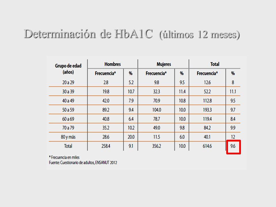 Determinación de HbA1C (últimos 12 meses)